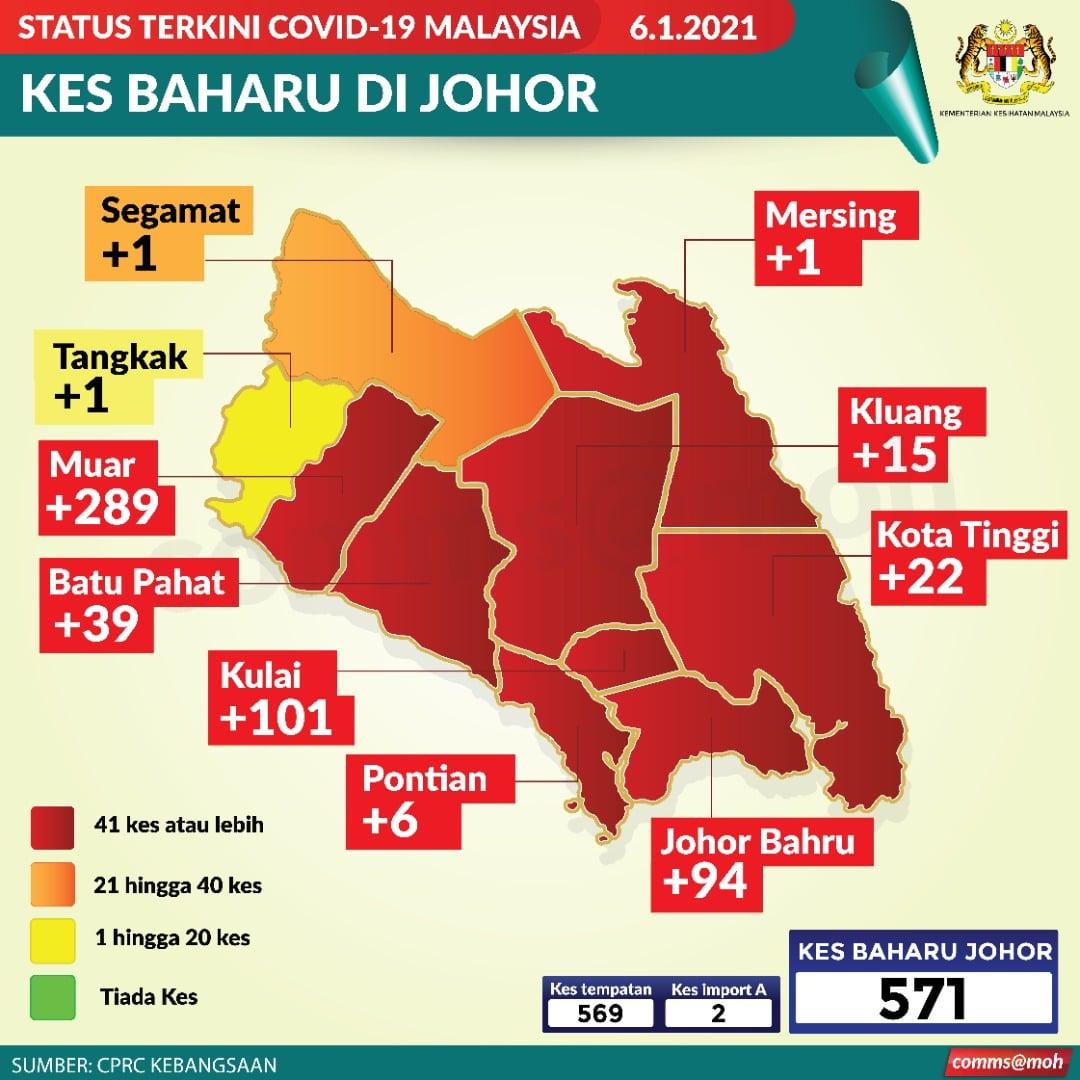 Johor 8 districts red zones